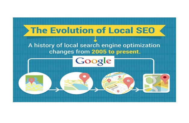Evolution of Local SEO over the Years
